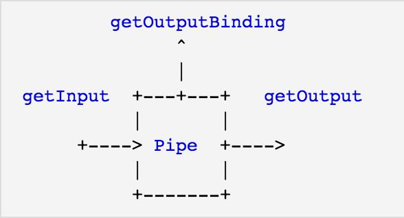 Sling Pipes | CQ5 AEM Tricks of Trade
